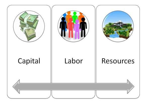 pillars-of-economy